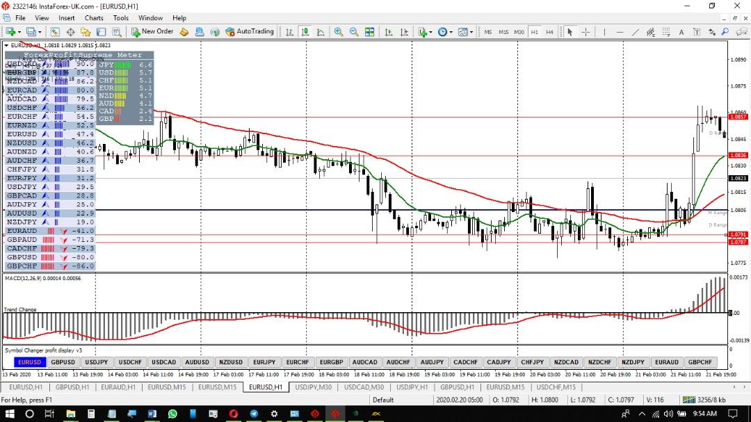 EUR-USD-FebWk4