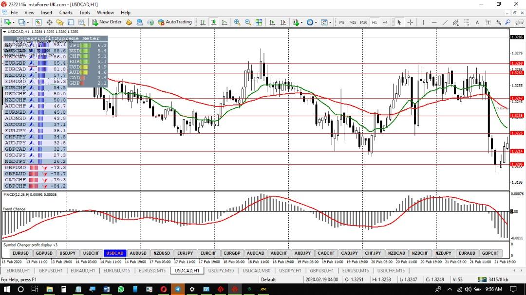 USD-CAD-Feb-Wk4