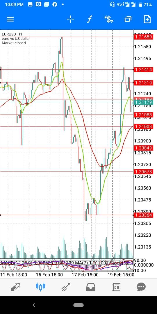 Eur-USd-Feb=wk4