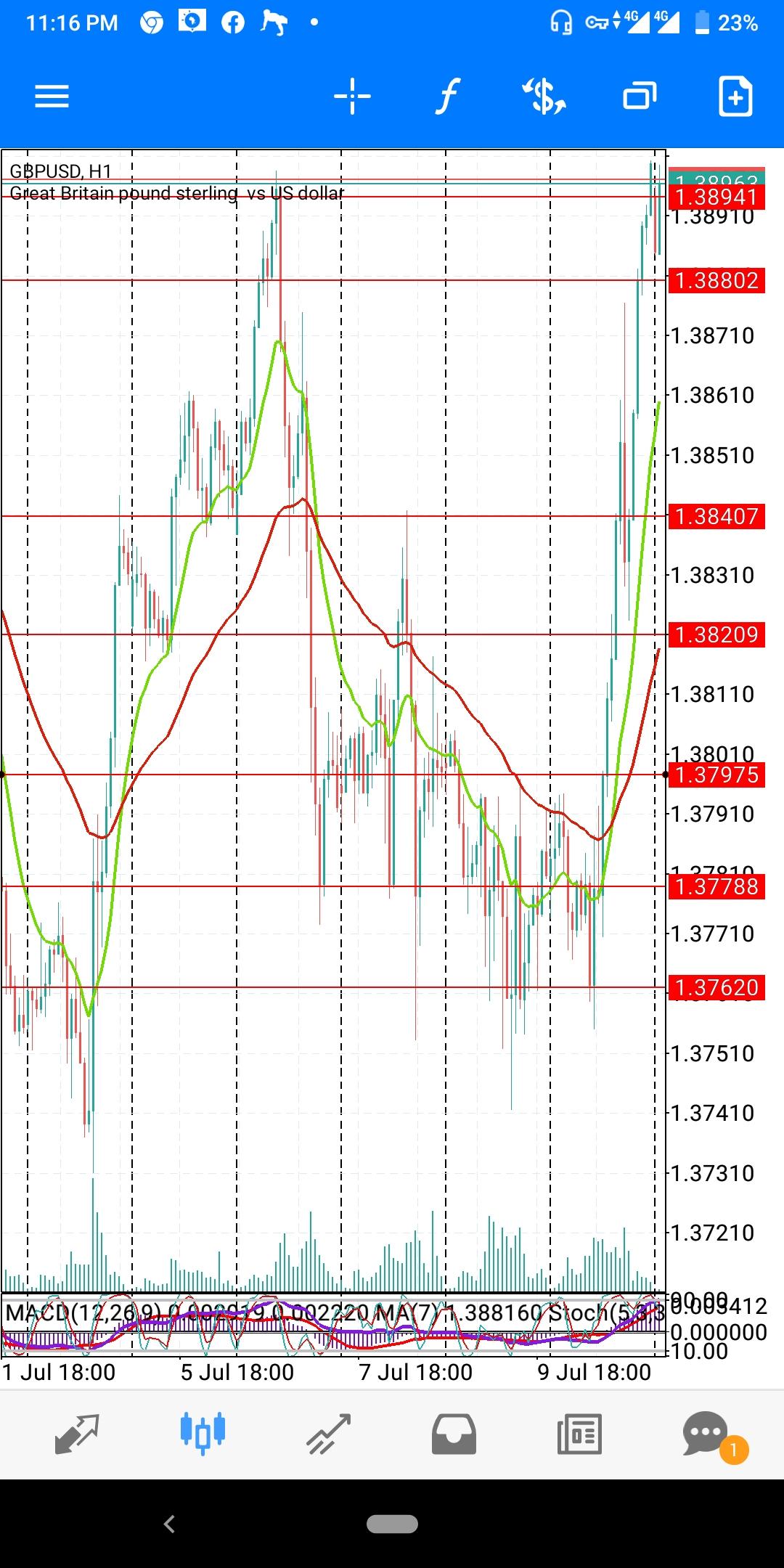 GBP-USD-JULY-WK22