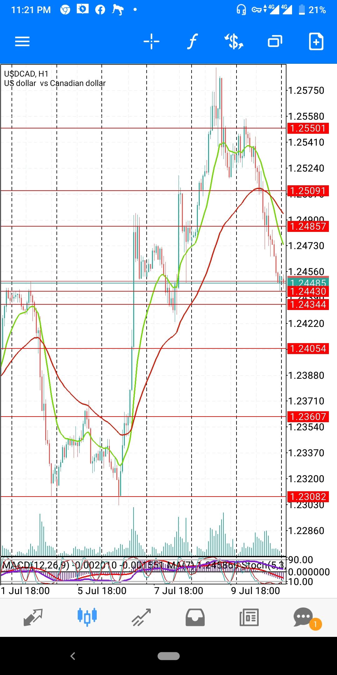 USD_CAD_JULY_Wk2