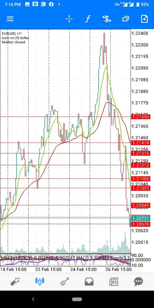 Eur-USD-March-wk1