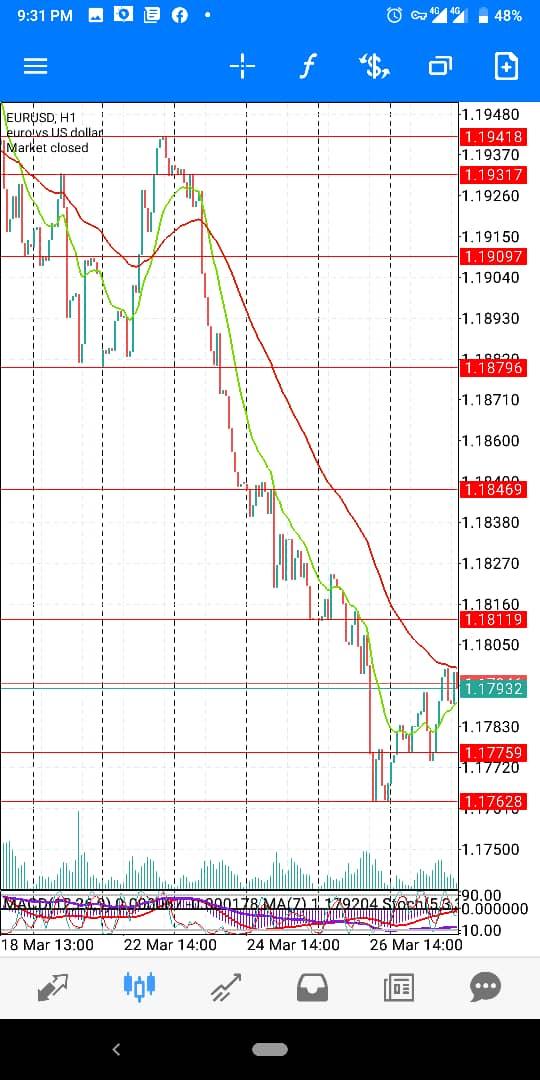 Eur-USD-March-wk5