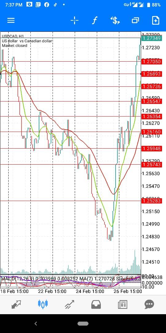 USD-CAD-March-
