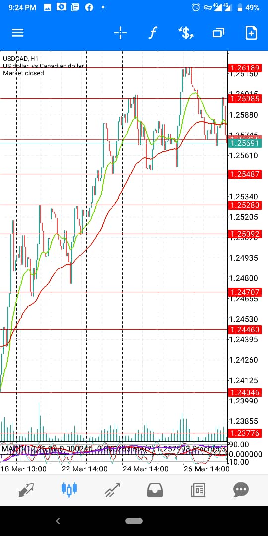 USD-CAD-March-Wk5