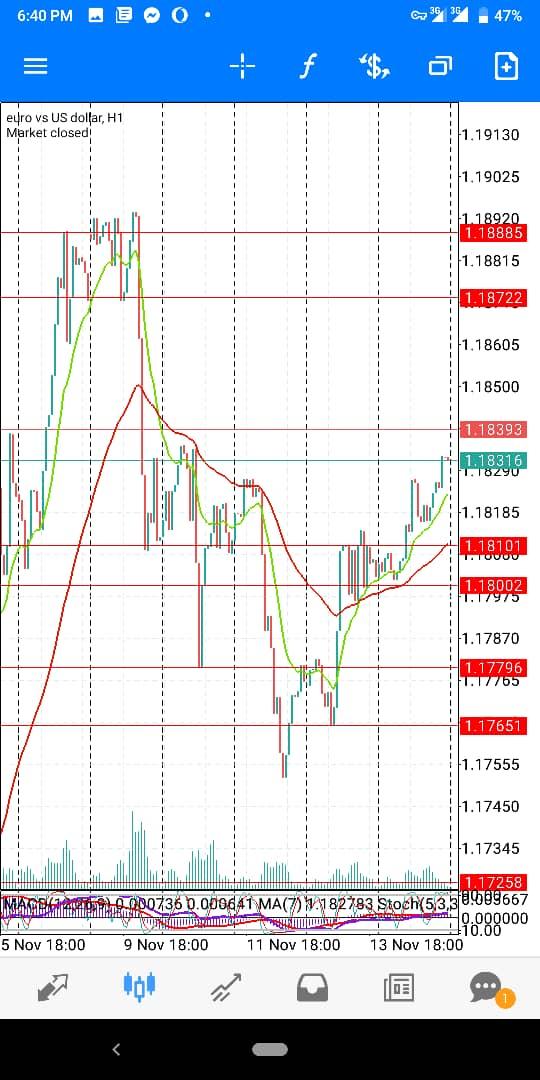 Eur-USD-NovWk3