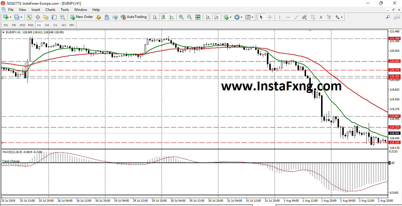 InstaFxNg Weekly Forex Forecast on EURJPY (August 2019)