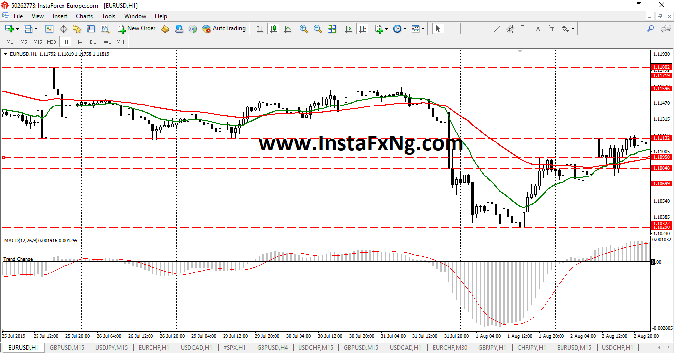 InstaFxNg Weekly Forex Forecast on EURUSD (August 2019)
