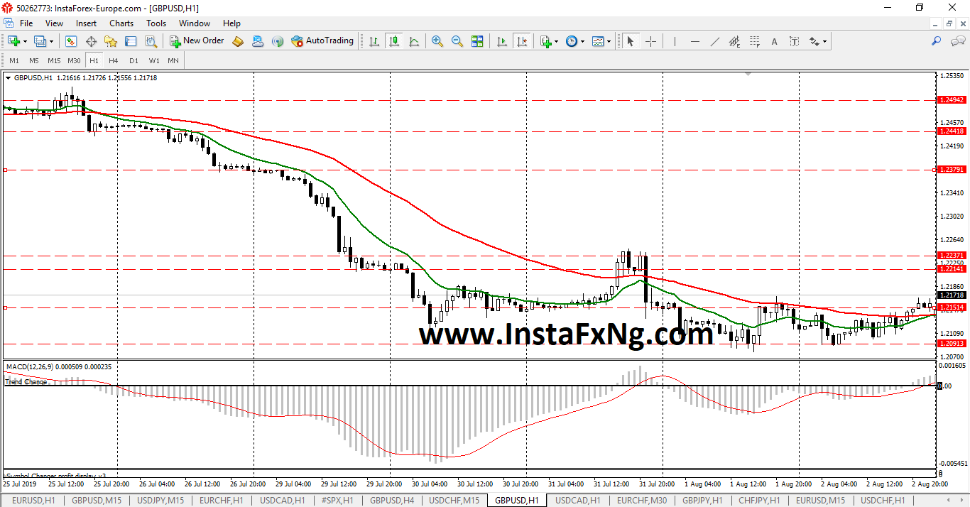 InstaFxNg Weekly Forex Forecast on GBPUSD (August 2019)