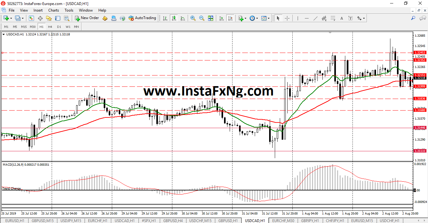 InstaFxNg Weekly Forex Forecast on USDCAD (August 2019)