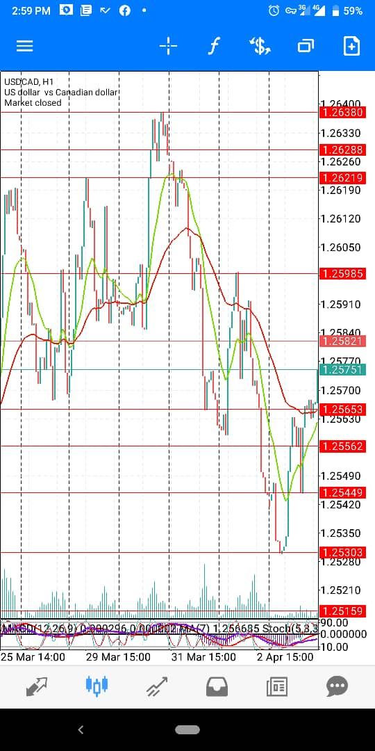 USD-CAD-April-5