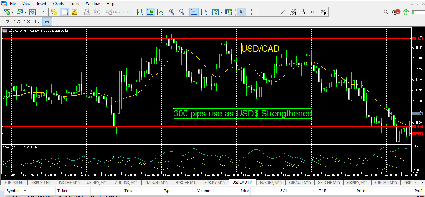 USD-CAD-ELection Article