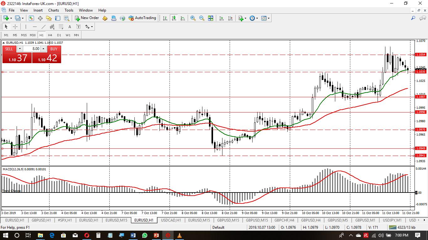 EUR-USD Oct Wk3