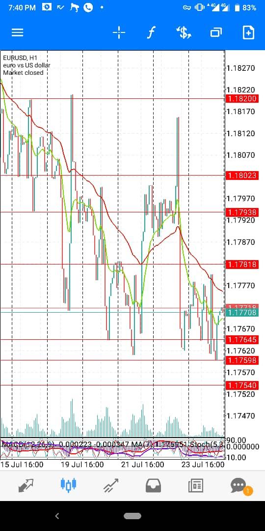 EUR-USD-JULY-WK4