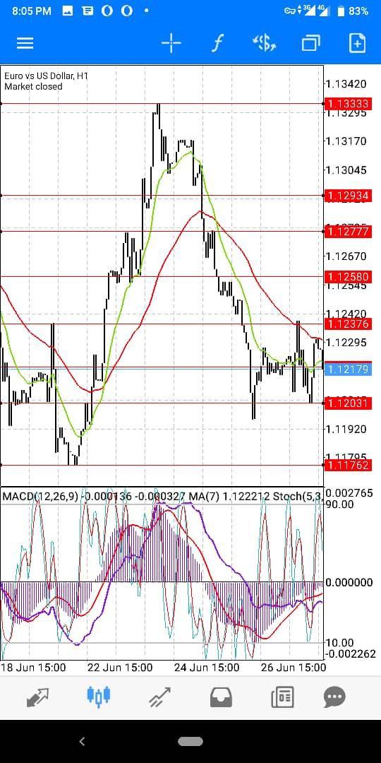 EUR-USD-July-WK1