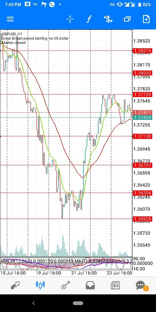 GBP-USD-JULY-WK4