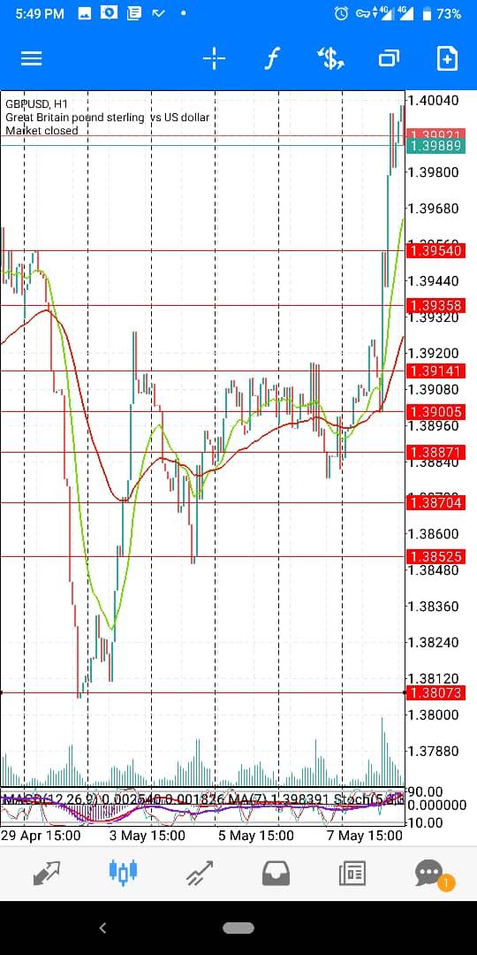 GBP-USD-Maywk2