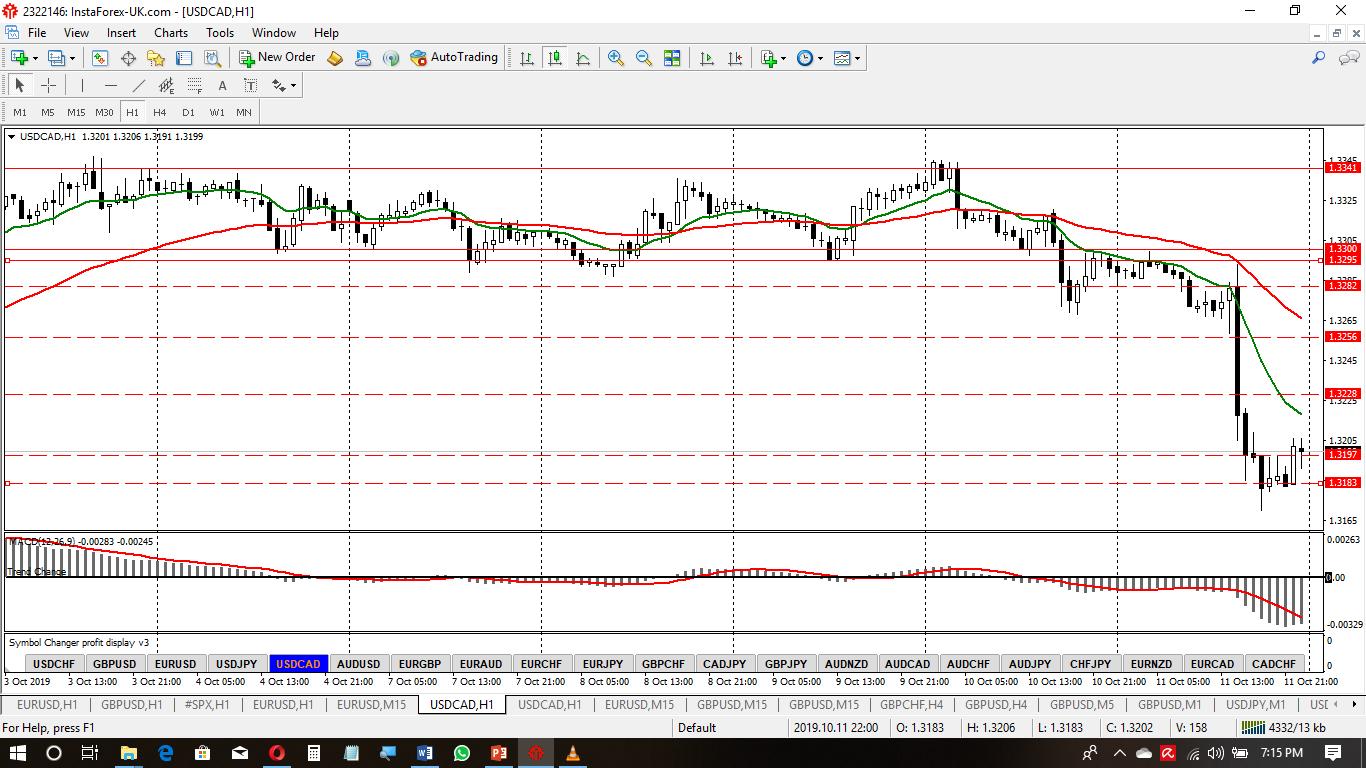 USD-CAD Oct Wk3