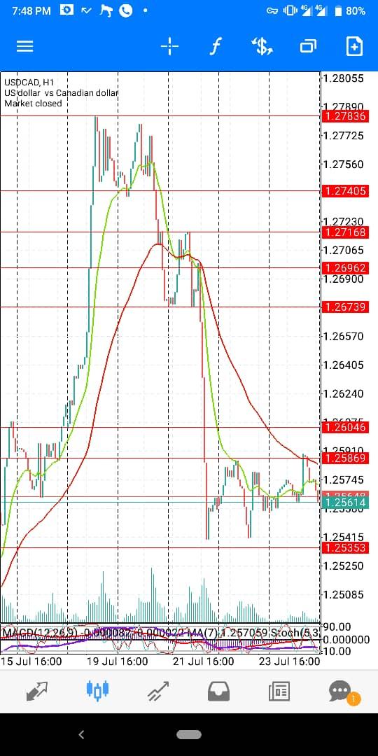 USD-CAD-JULY-WK4