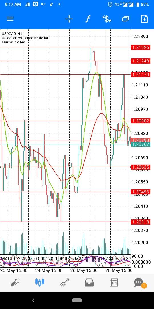 USD-CAD-May-wk5
