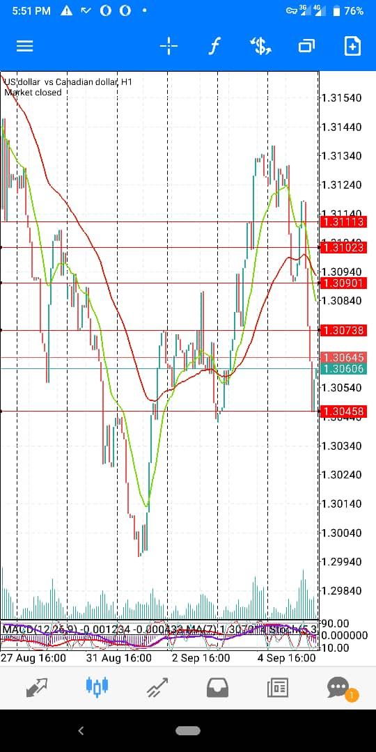 USD-CAD-September wk 2