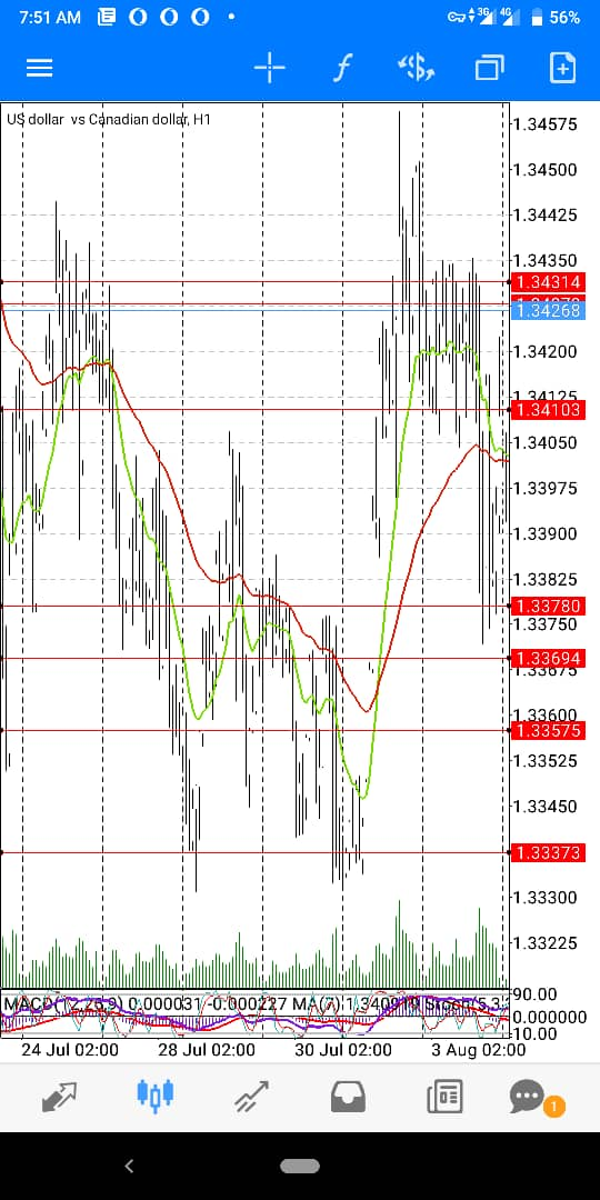 Usd-Cad-Wk-1-August