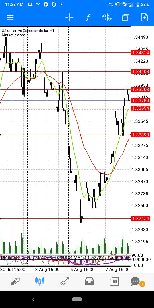 UsdCad-August-Wk2