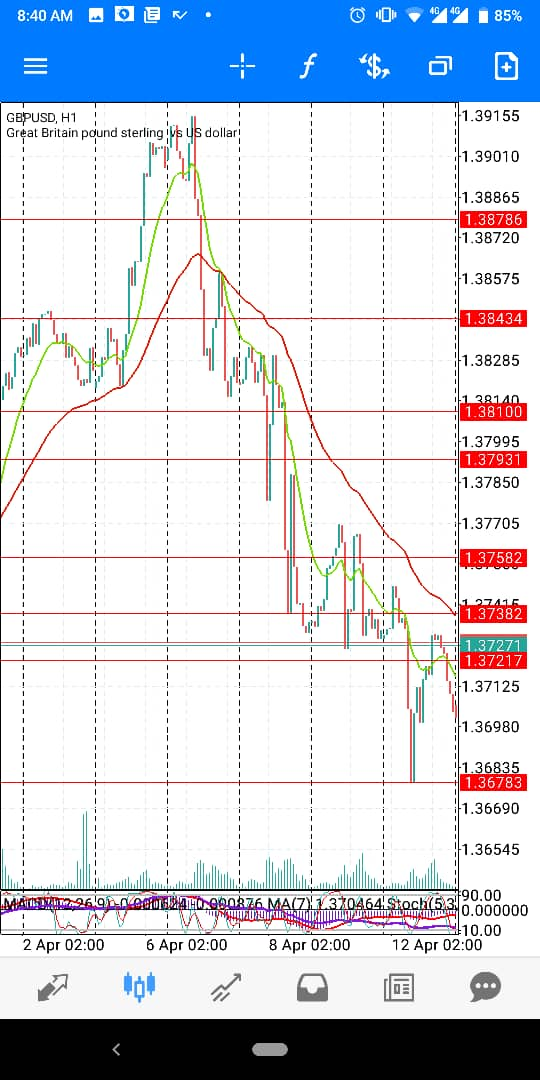 GBP-USD-April-wk2