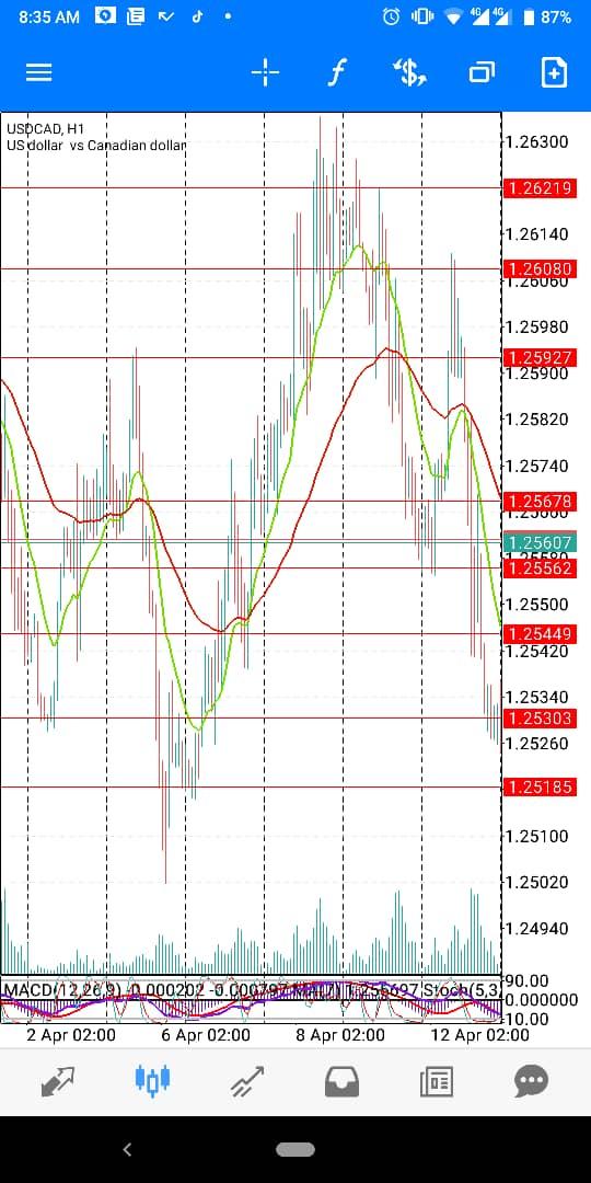 USD-cad-April-wk2
