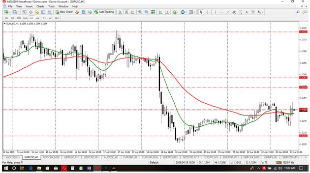 Eur-Usd Wk 4