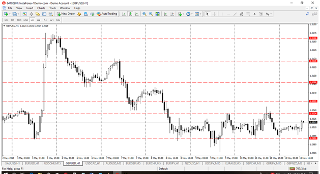 Gbp_Usd May wk2