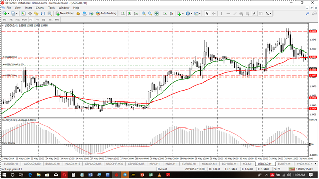 USdCad June Wk1