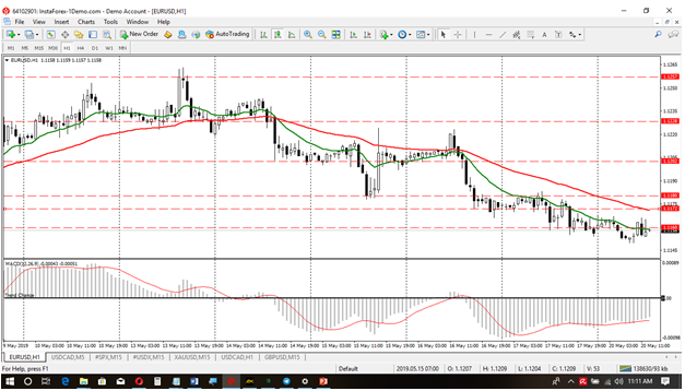 Eur_Usd May Wk3